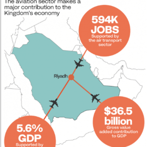 Climate Bailout Guidelines for Saudi Aviation Industry