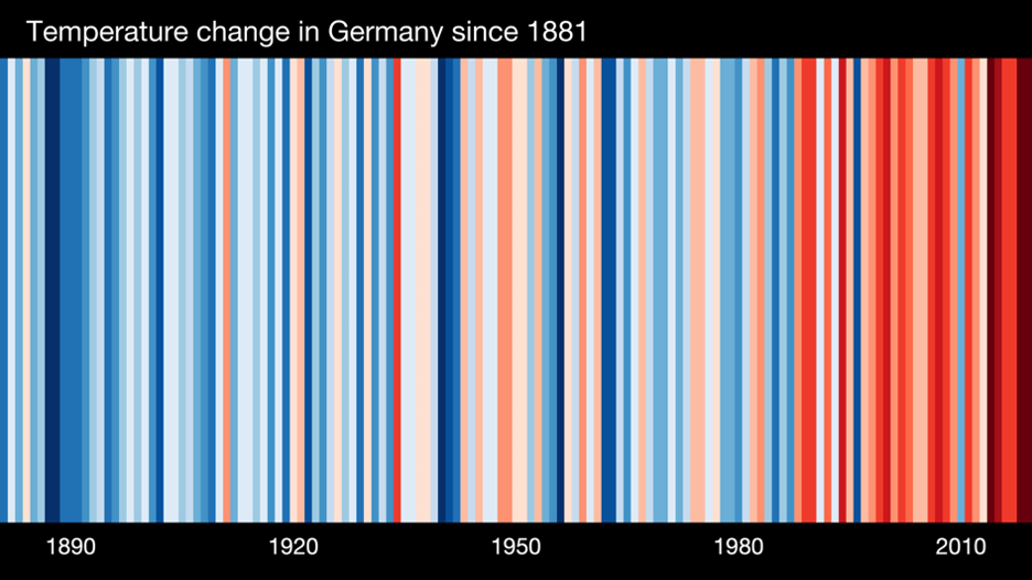 Germany Needs Increased Research on the Indirect Impacts of Climate Change