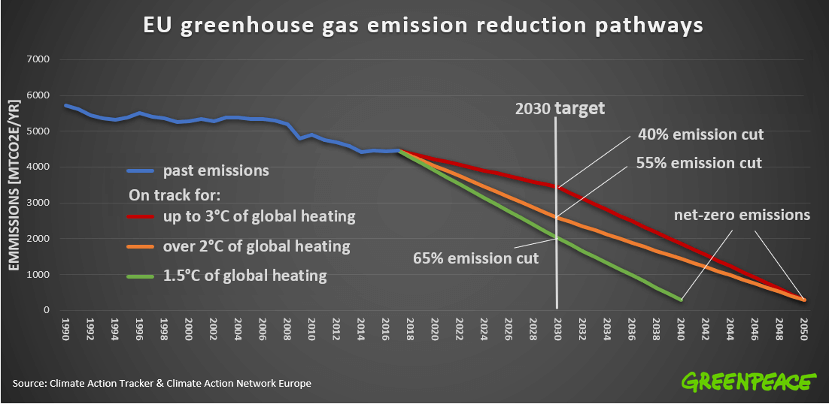 European Environmental Agency Estimates a 24% Decrease in Greenhouse Gas Emissions Compared to 1990