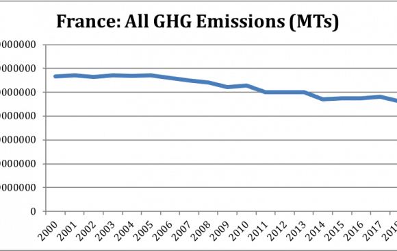 France Greenhouse Gas Emissions Decreased by 16.9% From 1990 Levels