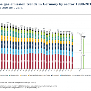 Greenhouse Gas Emissions Decreased in Germany by 42% Compared to 1990 Levels