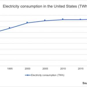 United States Leads the Way in the Growth of Renewables for Power Generation